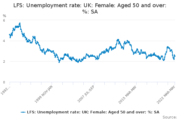 LFS: Unemployment rate: UK: Female: Aged 50 and over: %: SA