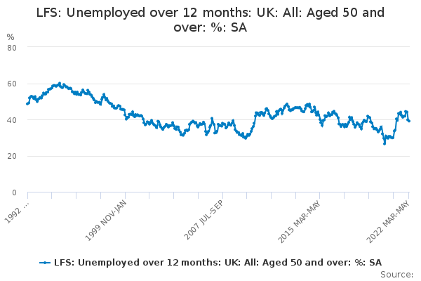 LFS: Unemployed over 12 months: UK: All: Aged 50 and over: %: SA