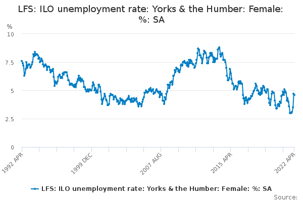 LFS: ILO unemployment rate: Yorks & the Humber: Female: %: SA