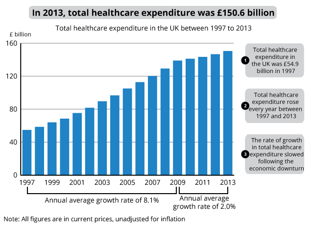 expenditure on healthcare in the uk office for national
