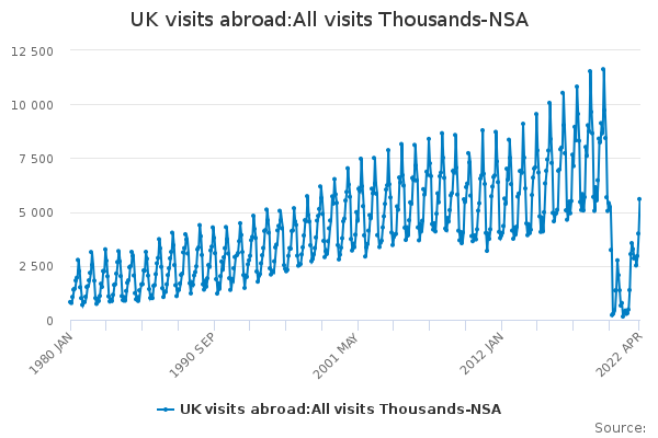 UK visits abroad:All visits Thousands-NSA