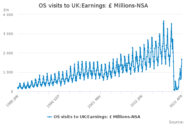 OS visits to UK:Earnings: £ Millions-NSA