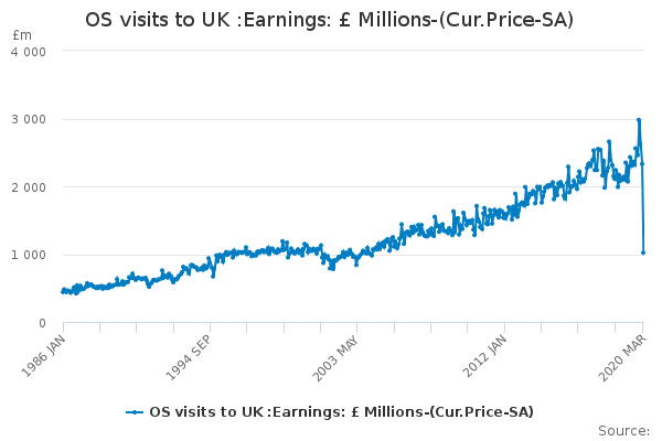 OS visits to UK :Earnings: £ Millions-(Cur.Price-SA)