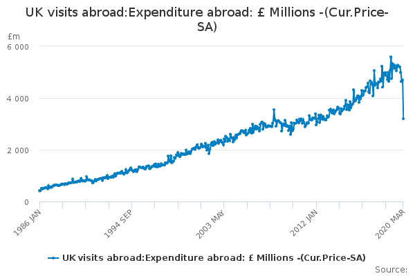 UK visits abroad:Expenditure abroad: £ Millions -(Cur.Price-SA)