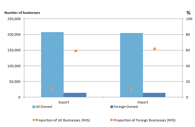 Figure 4: Counts and proportions of businesses exporting and importing by ownership, 2014, Great Britain