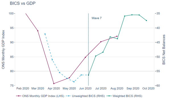 At the beginning of the pandemic (February/March 2020), both the monthly GDP estimates and the BICS net balances show a sharp decrease in turnover, with the lowest peak at the end of April and beginning of May.
