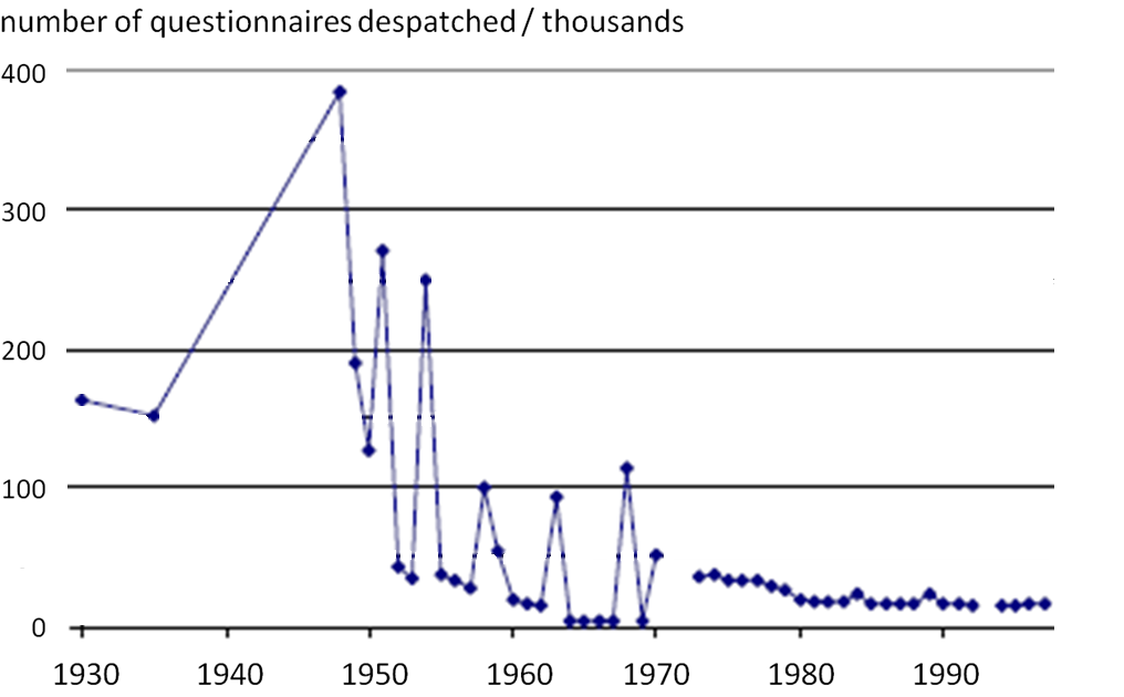 The number of questionnaires increases until 1950, then gradually decreases and stays consistent from 1980.