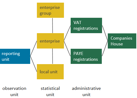 Relationships between local units, enterprises, enterprise groups and reporting and administrative units.