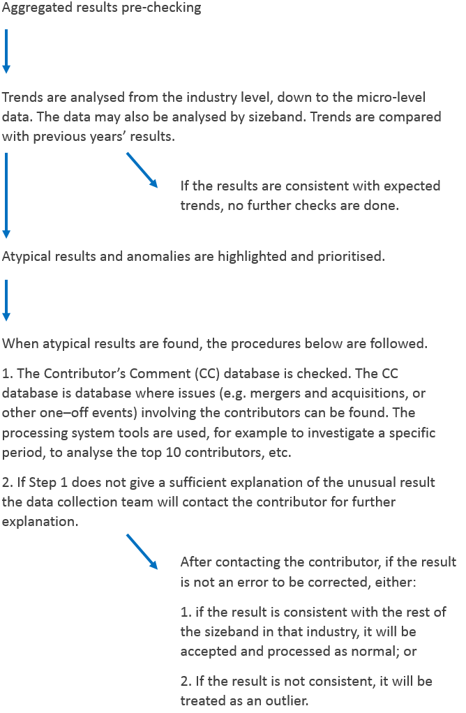 An outline of the post-results validation checks performed.
