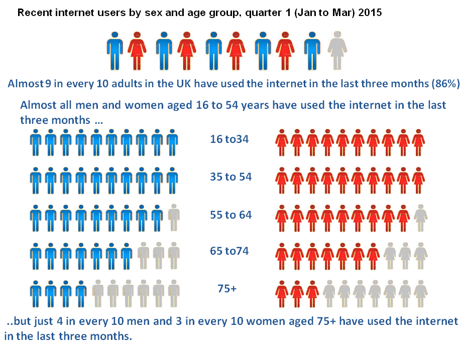 Recent internet users by sex and age group, quarter 1 (Jan to Mar) 2015