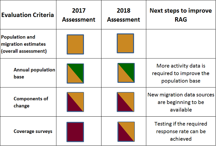 Assessment of population and migration estimates by comparing progress made in each area.