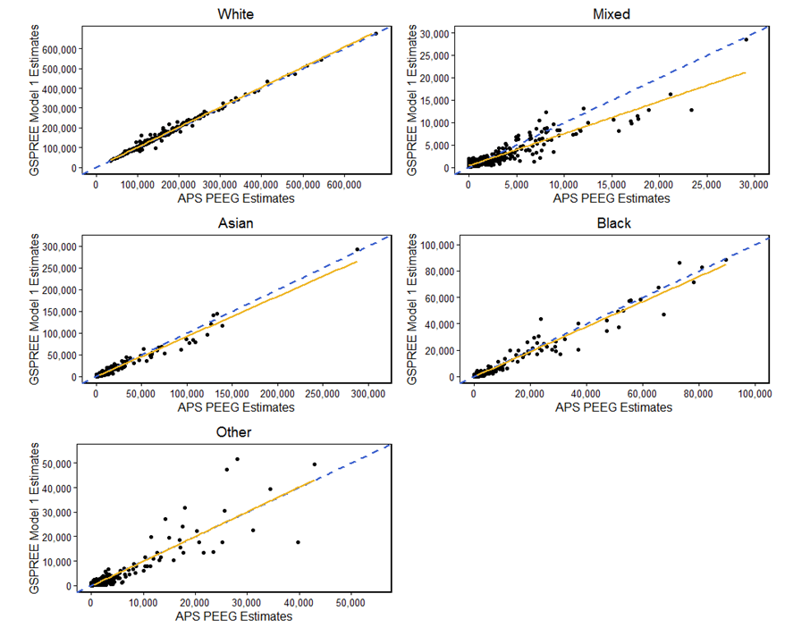 Model 1 and APS PEEG estimates were similar, apart from lower estimates for mixed ethnicity.