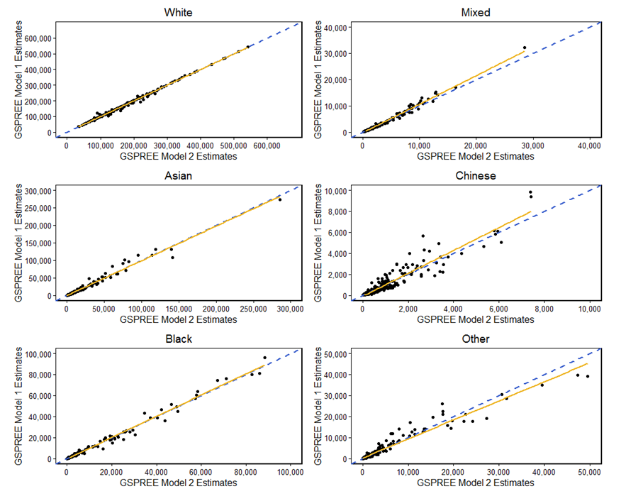 Model estimates relatively consistently between models 1 and 2, especially White, Black and Asian.