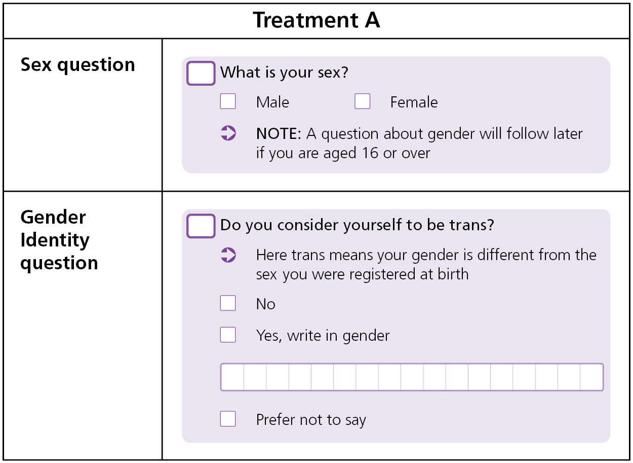 Shows sex and gender identity questions with the latter focused on 'trans' with an accompanying definition