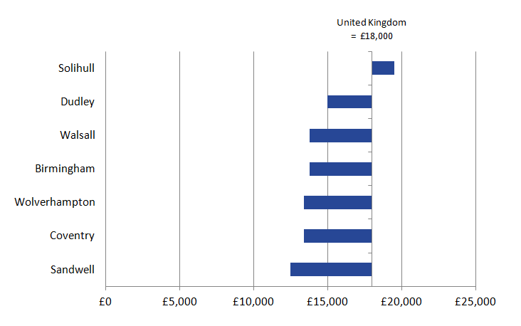 Only Solihull had GDHI greater than the UK average at over £19,000 per head