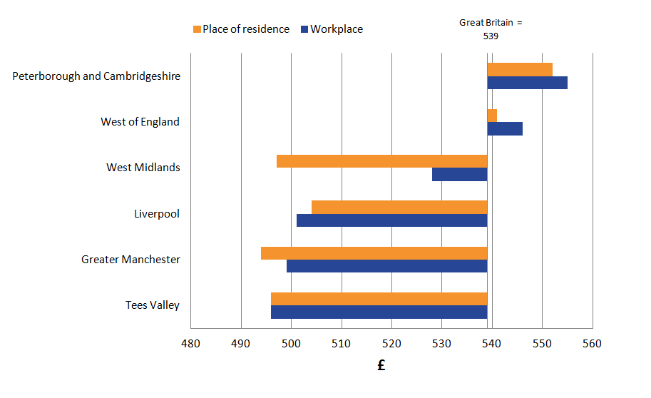Generally differences between workplace and residence based earnings in the Combined Authorities were very small