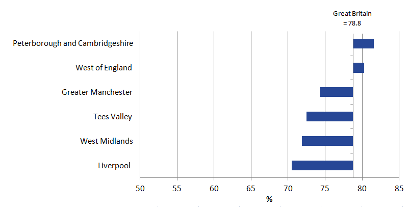 Male employment rate was lowest in Liverpool (70.5%) and highest in Peterborough and Cambridgeshire (81.6%)