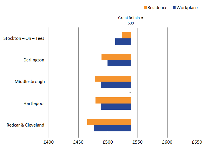 Earnings on a workplace and resident basis were below national average for all Local Authorities