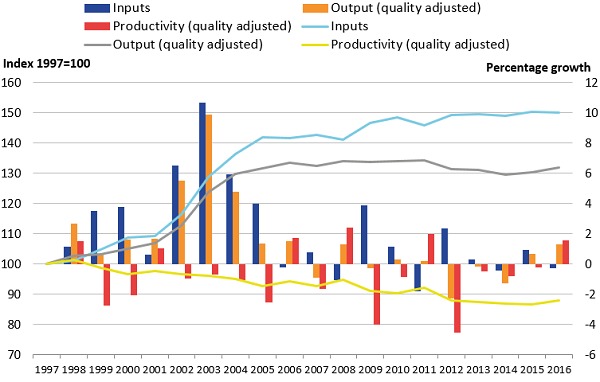 Growth in inputs has exceeded outputs in general and therefore productivity has been decreasing.