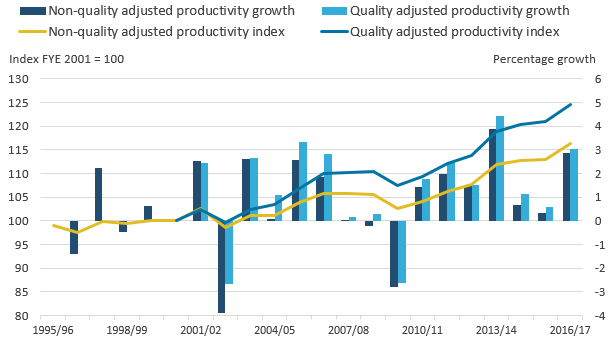FYE 2017 is the seventh consecutive year of positive quality and non-quality adjusted productivity growth.