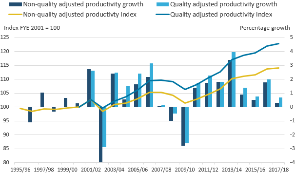 Throughout the time series non-quality adjusted productivity grew slower than quality adjusted productivity.