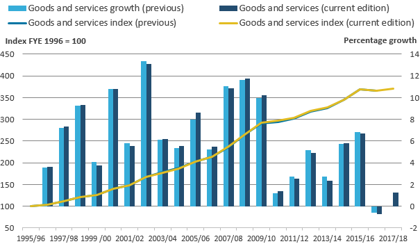 Goods and services growth rates were slightly revised throughout the series due to new deflators.