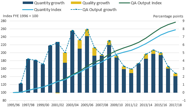 Quality adjustment increases output growth in all years, except for the year it was introduced.