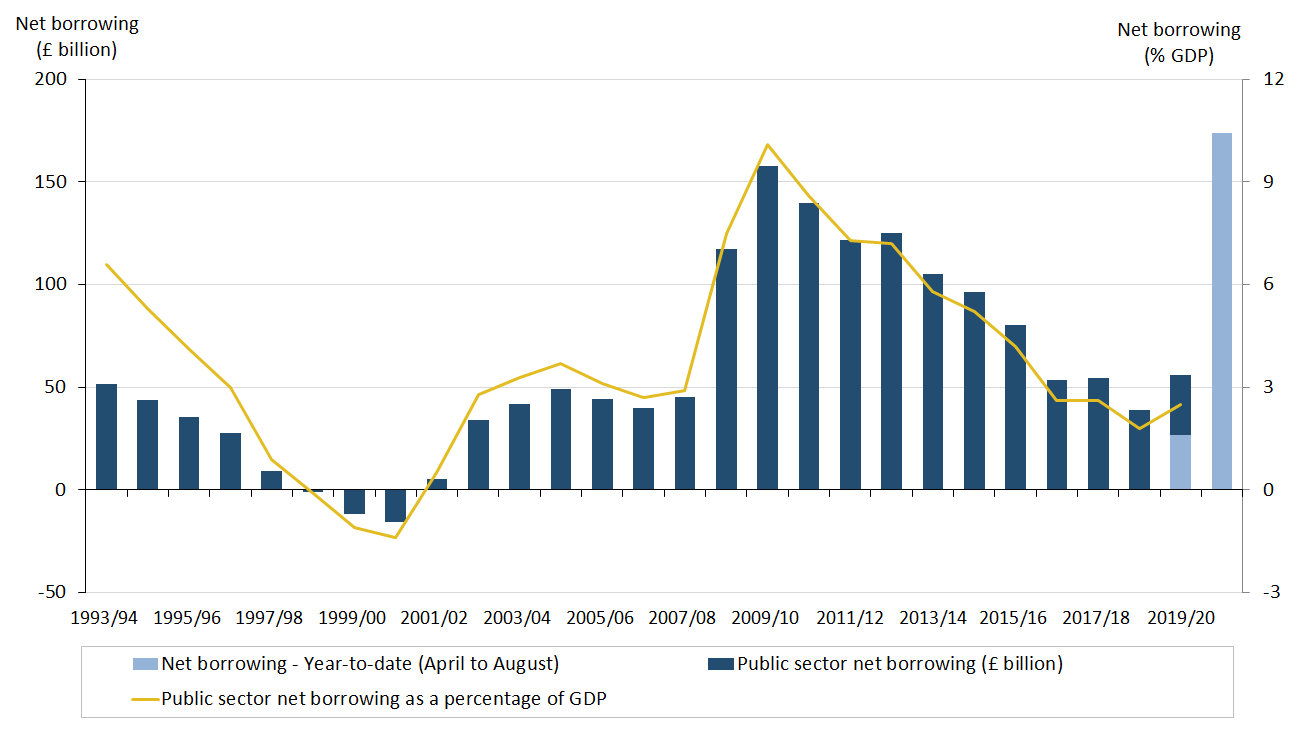 Dual axis chart showing that borrowing in the current year to date (April to August 2020) is roughly three times what was borrowed in the financial year ending March 2020