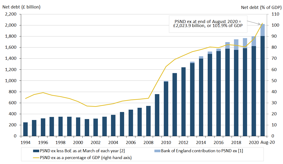 Dual axis chart showing that public sector net debt excluding public sector banks at the end of June 2020 stood at over £2.0 trillion (or £2,023.9 billion).