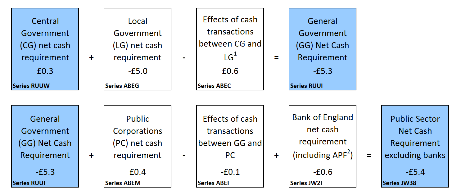 Presents a sectoral breakdown of public sector net cash requirement for the financial year-to-date (April to July 2018).