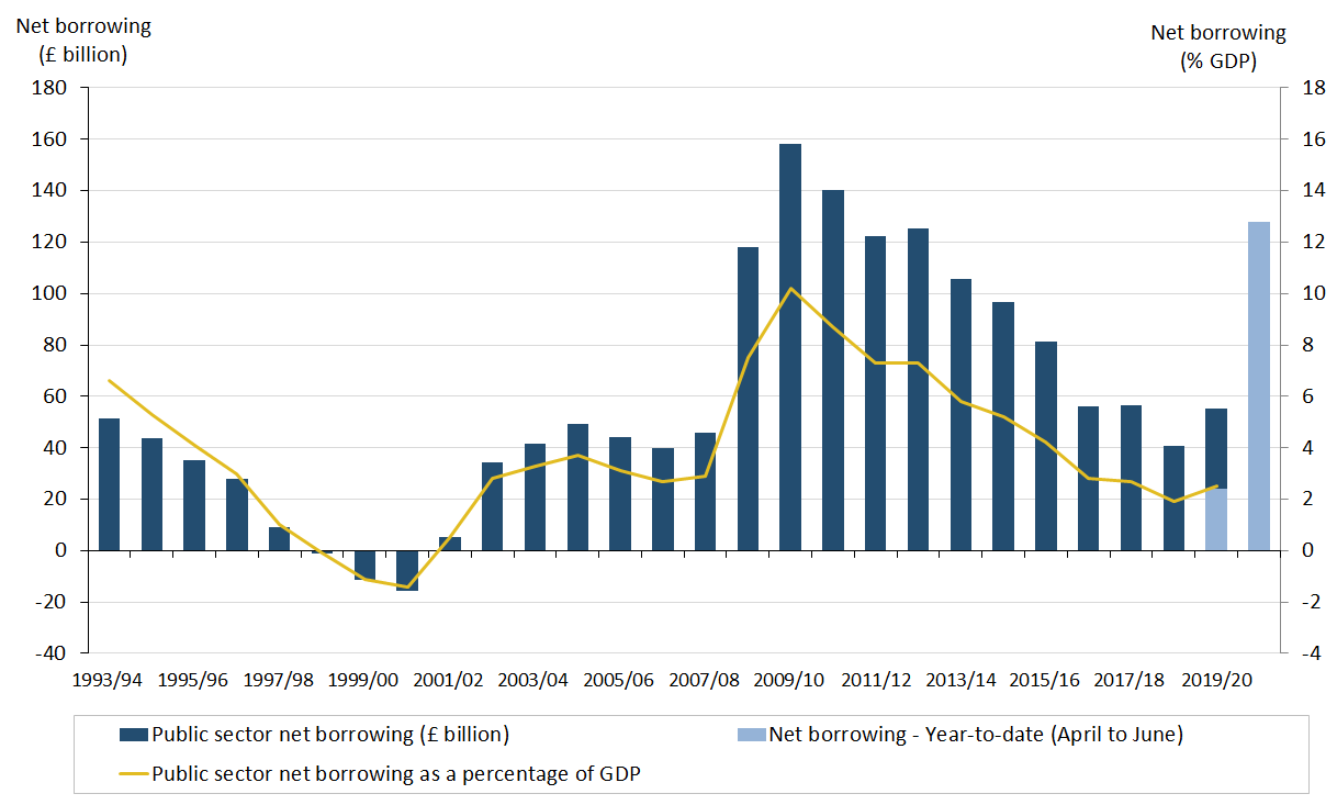 Borrowing in the current year-to-date (April to June 2020) is more than double what was borrowed in the financial year ending March 2020.