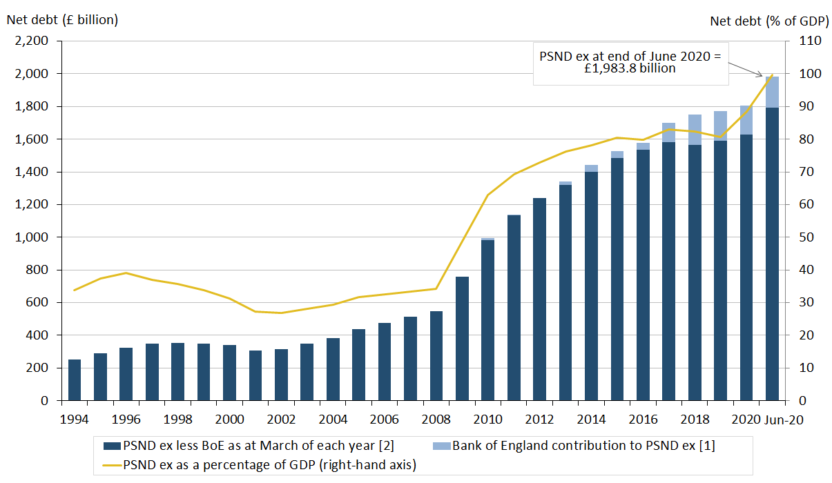 Public sector net debt excluding public sector banks (PSND ex) at the end of June 2020 stood at just under £2.0 trillion (or £1,983.8 billion).
