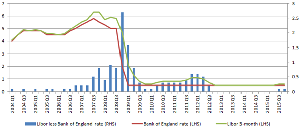 LIBOR was above Bank Rate from 2007 to 2012, peaking at  2.5% above in 2008Q4