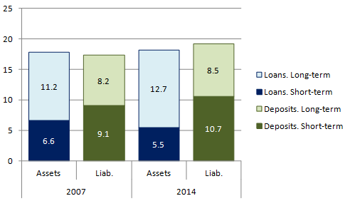 Between 2007 and 2014 EU MFIs' liabilities increased by €1.9 trillion, assets by €0.4 trillion