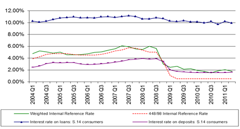 The weighted internal reference rate is over 1% above the 44/98 rate from late 2008