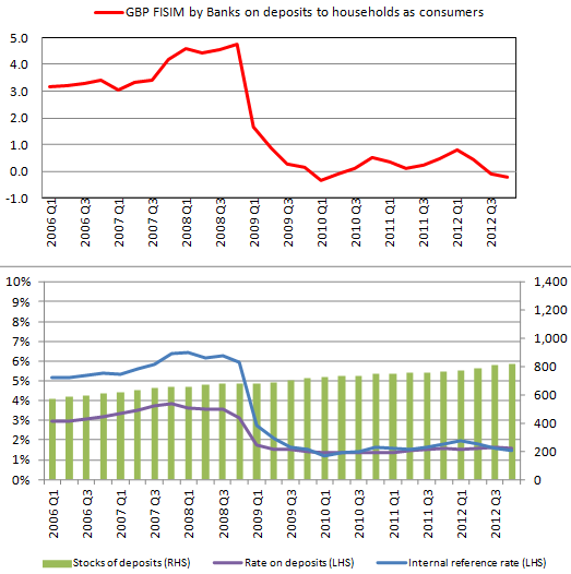 There was a very large downward step in FISIM on household deposits in late 2008