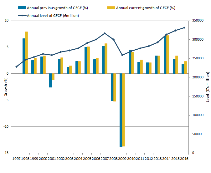 The level of gross fixed capital formation growth is mainly positive but saw a decline in the economic downturn.