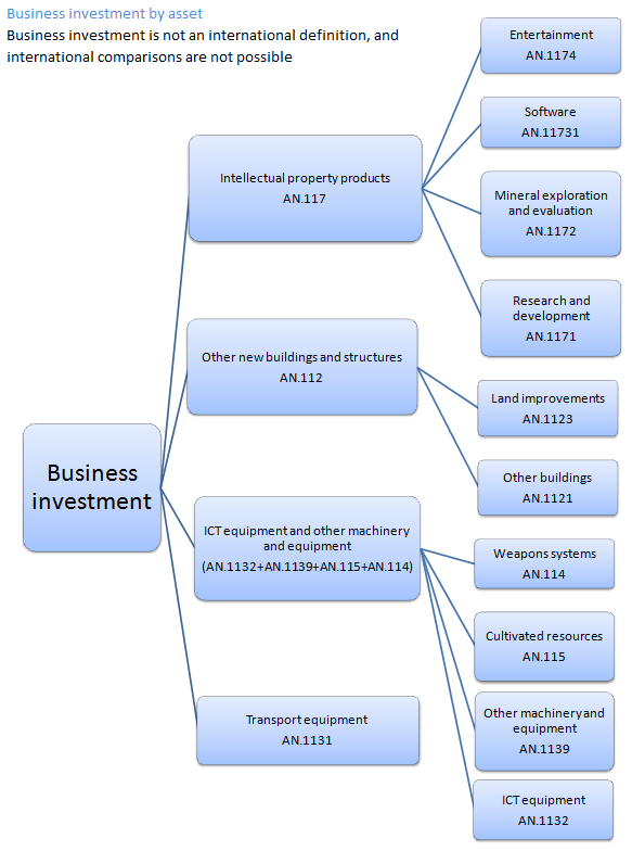 Shows the main assets which make up business Investment and their constituent components.