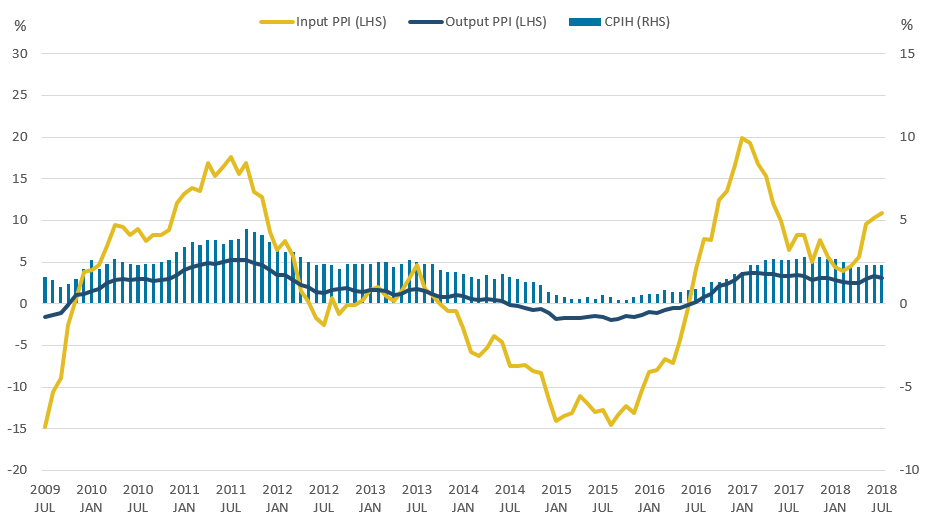 CPIH grew by 2.3% in the 12 months to July 2018, with input PPI growing by 10.3% and output PPI by 3.1%.