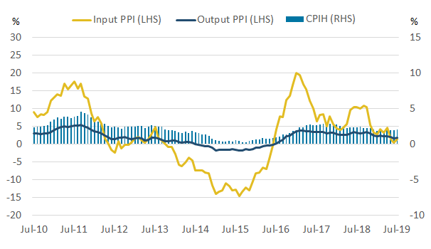 The 12-month growth rates of CPIH, input and output PPI all increased between June and July 2019.