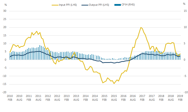 The 12-month growth rate for CPIH  was 1.8% in February 2019,  while the rate for input PPI was 3.7% and for output PPI was 2.2%.