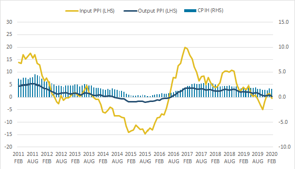 The 12-month growth rates of CPIH, input PPI and output PPI all fell between January and February 2020.