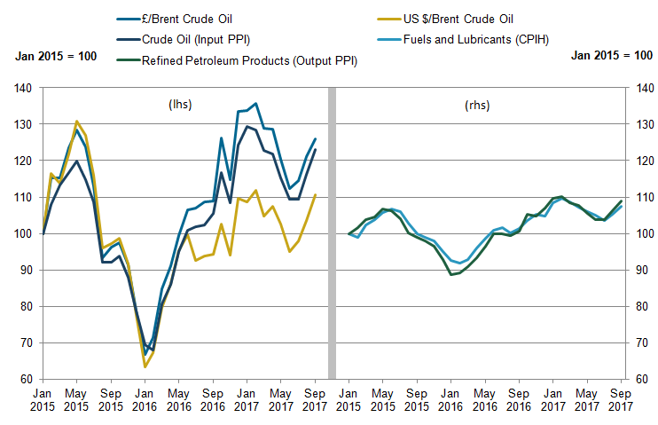 Oil-related products continue to increase producer and consumer prices reflecting higher world prices for oil.