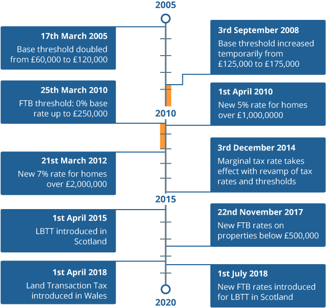 Summary timeline of stamp duty tax changes over the period 2005 to 2020.
