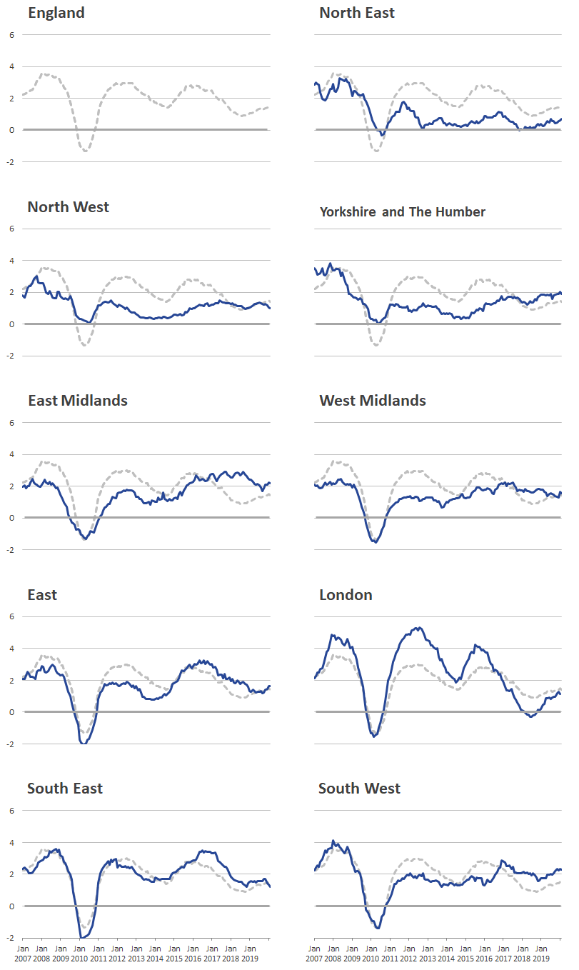 London rental prices experienced higher increases and falls than other regions.