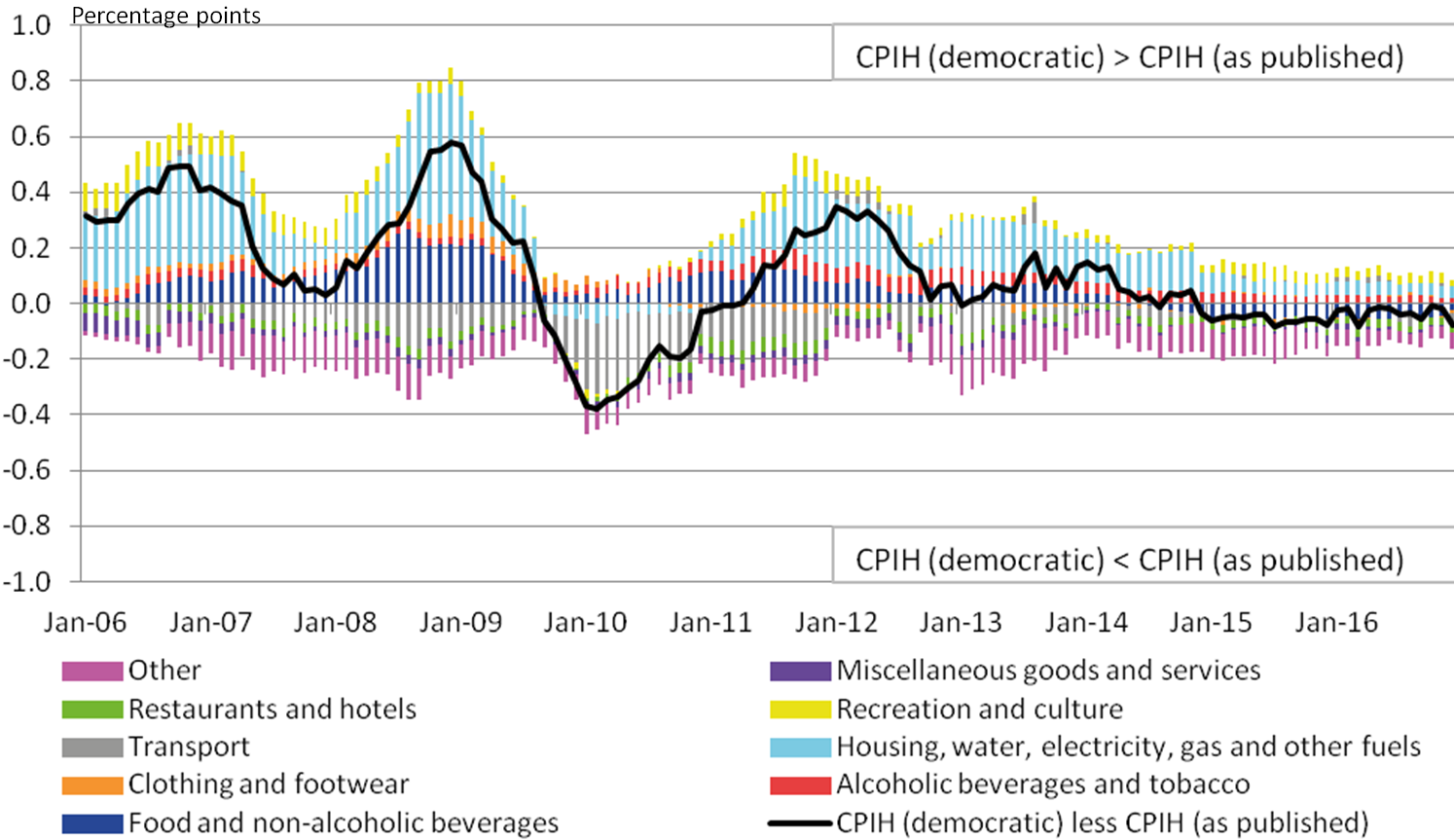 Housing, food and drink contribute to the democratically weighted CPIH growing faster than the plutocratically weighted CPIH (as published). This is partially offset by transport and 'other' which lead to the published CPIH experiencing stronger growth. The differences have converged since 2014.