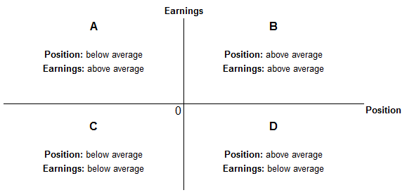 Plots the normalised positions against normalised earnings for each member state in 2015. These values should be interpreted with reference to both axes