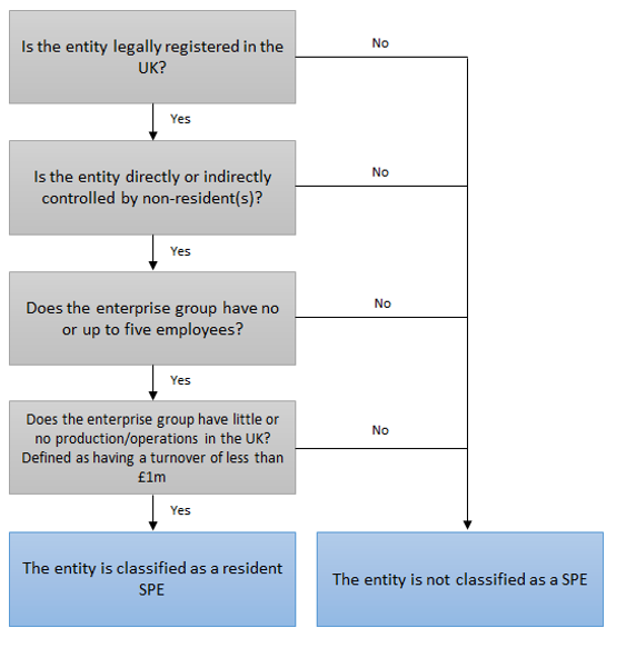 Decision tree classifying a resident special purpose entity.