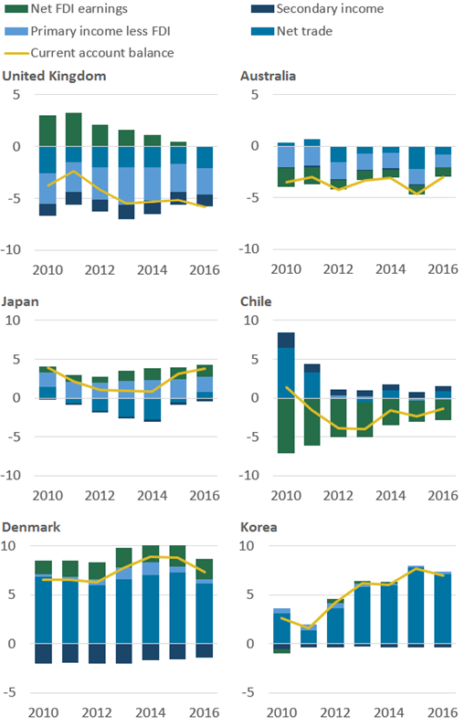 Net FDI earnings were negative between 2010 and 2015 for Australia and Chile, positive for Denmark and Japan and close to 0% of GDP in South Korea.