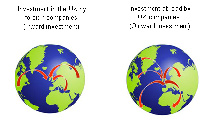 Inward and outward investment